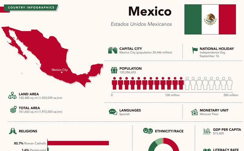 Las infografías resultan muy atractivas